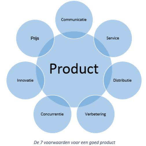 7 voorwaarden voor goed product management