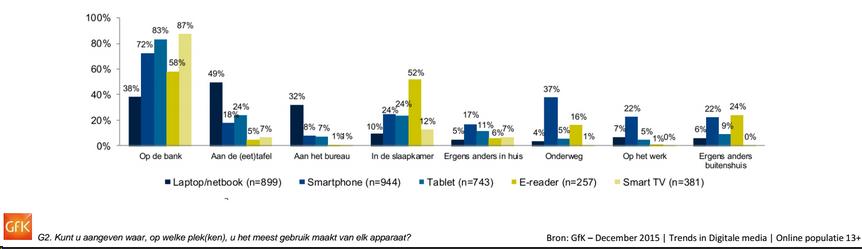 GFK Onderzoek digitale trends
